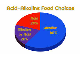 alkaline to fat food ratio